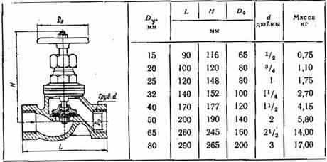 Клапан игольчатый запорный, строительная длина 152 мм