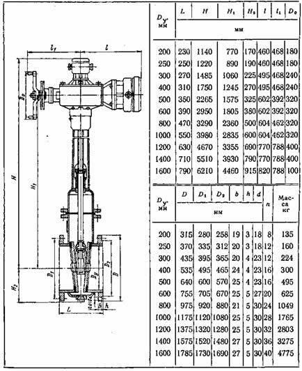 ГОСТ 1282080 Фланцы стальные плоские приварные на Ру от